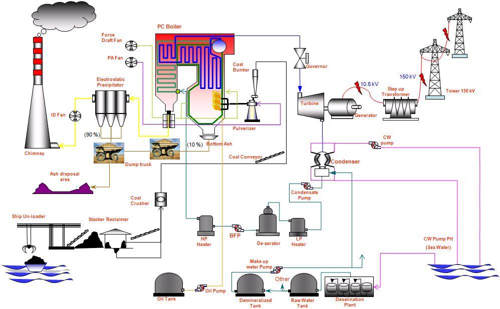 Konversi energi kang nurdian tugas teknik tenaga listrik macam macam pembangkit ccuart Gallery